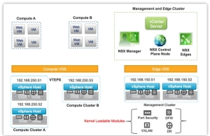 NSX Clusters